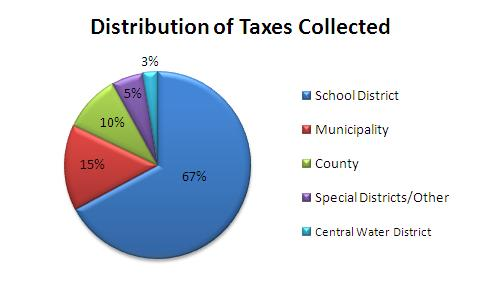 In-depth Property Tax Information